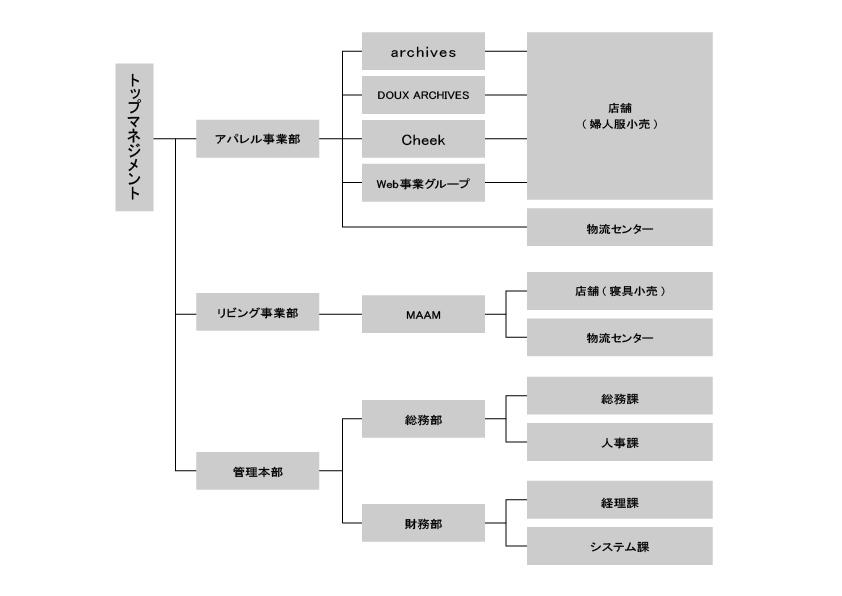 図:ORGANIZATION CHART
